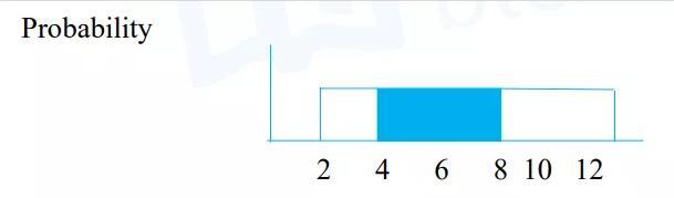 如下图,则一个值落在[4,8]的概率=(8-4)/(12-2)=40%