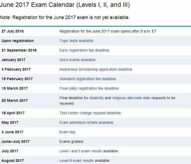 cfa考试时间日程表