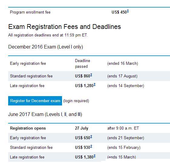 2017年6月CFA考试费用