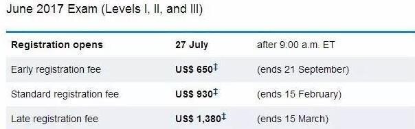 2017cfa考试时间和费用