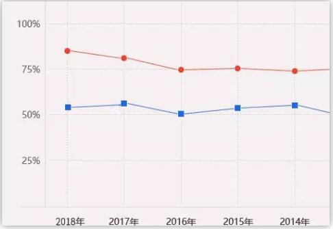 CFA歷年通過率
