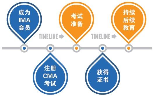 CMA报名流程详情图