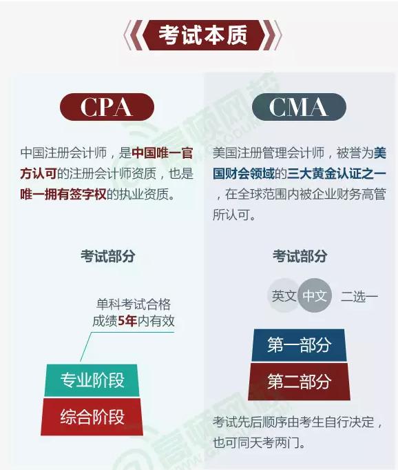 CPA和CMA的对比