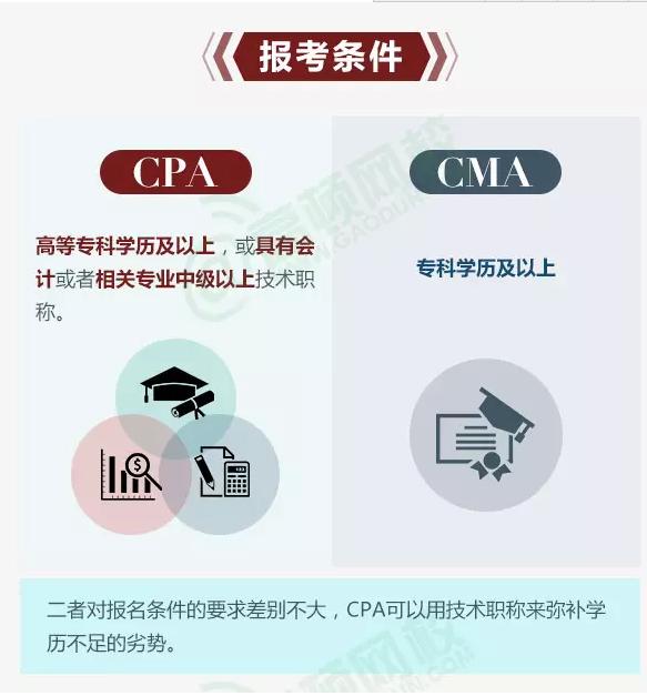 CPA和CMA报考资格