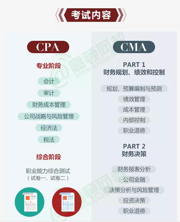 CPA和CMA的考试内容