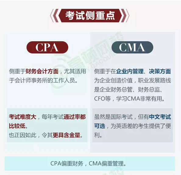 CPA和CMA的考试侧重点