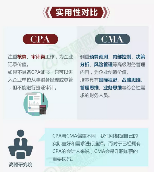 CPA和CMA的实用性比较