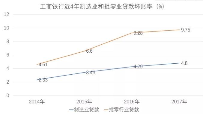 以下是近4年工商银行制造业和批零业贷款坏账率,每年都在上涨