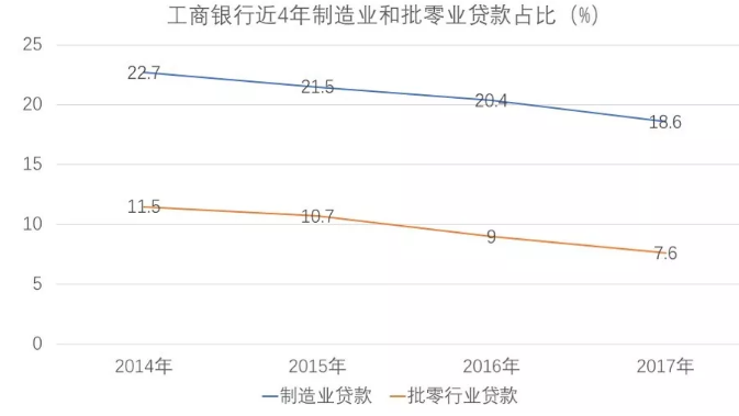下图是工商银行近4年制造业和批零业贷款占比,每年都是在下降的,无一例外