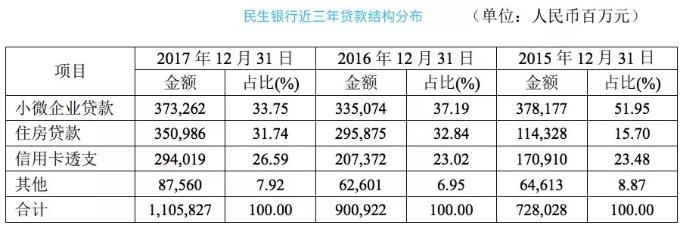 下图是近3年民生银行贷款结构分布,小微企业贷款占比2015年是51.95%,2016年下降至37.19%,2017年只有33.75%了。