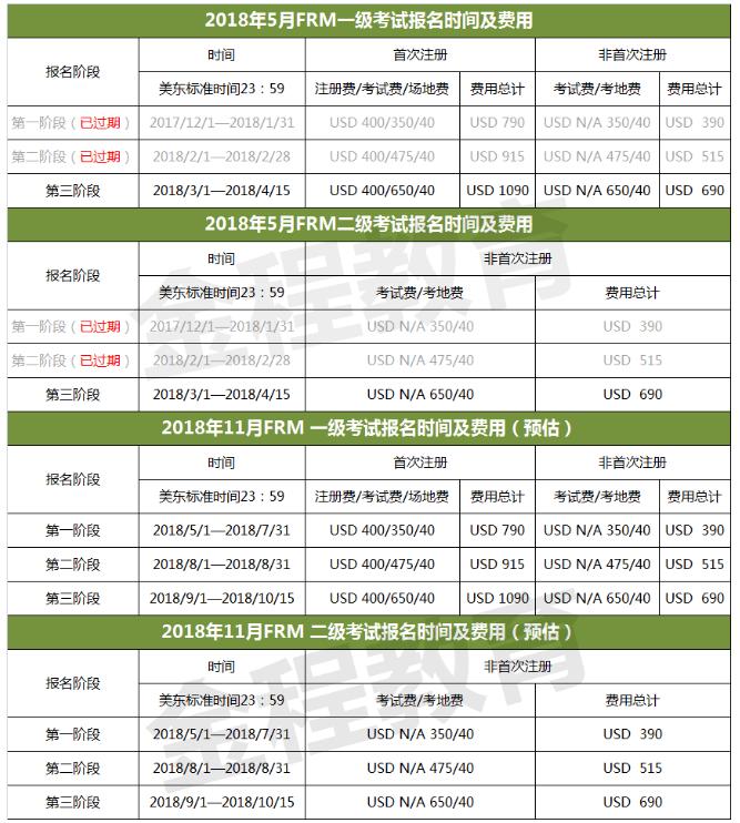 2018年5月/11月FRM一、二级考试报名费用如下