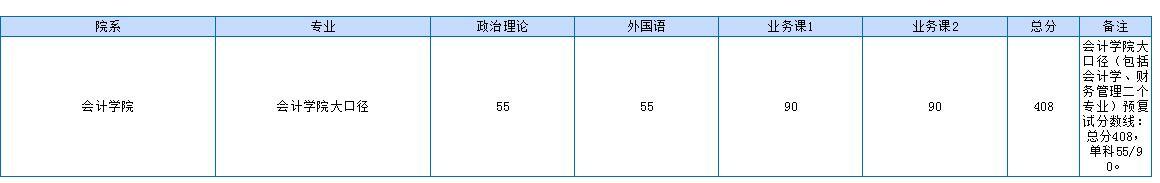 2019上海财经大学考研分数线