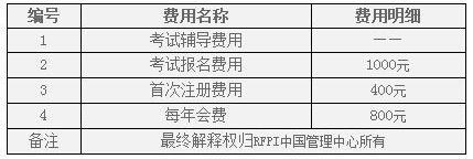 RFP考试费用表