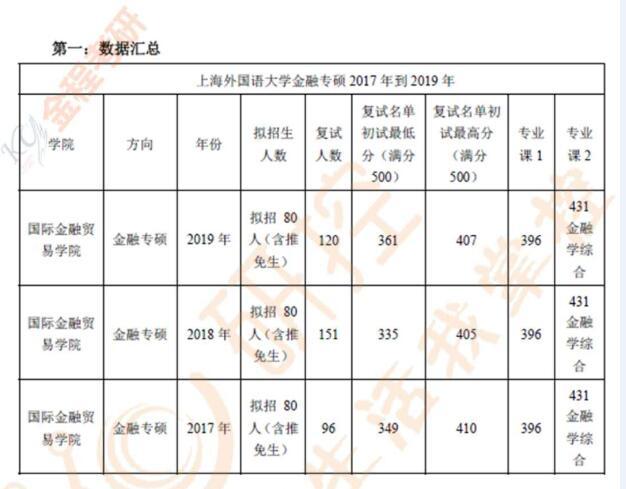 上海大學金融專碩分數線